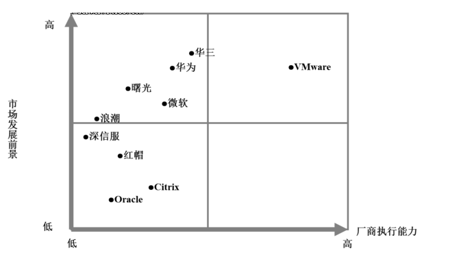 新华三定义服务器虚拟化市场新格局