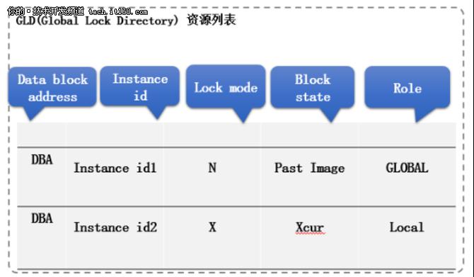 详解K-DB RAC集群下的锁机制管理(三)