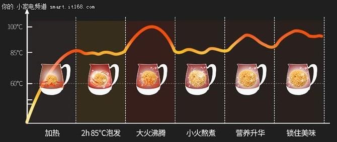 SKG多功能养生壶评测:泡发及食物烹煮