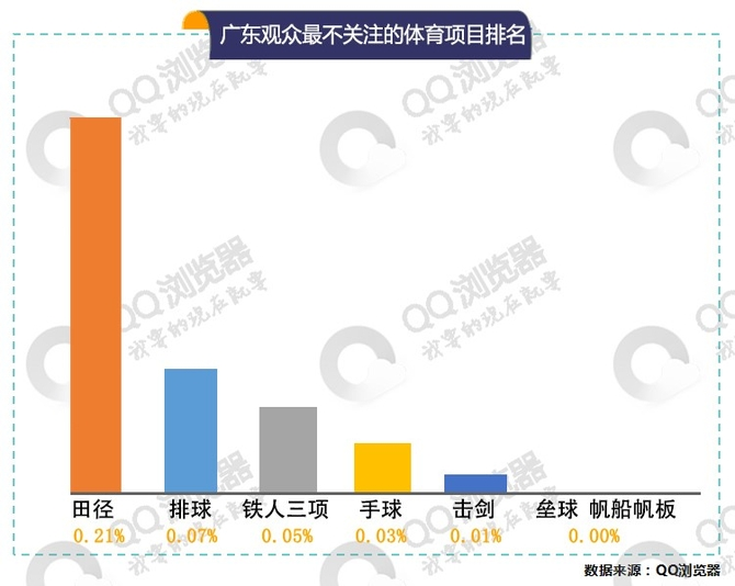 QQ浏览器大数据:广东观众对奥运更包容