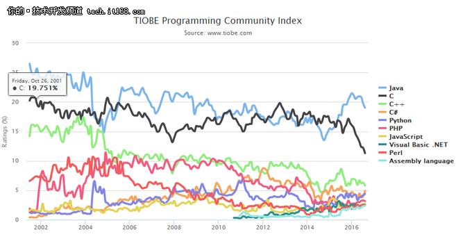 TIOBE八月榜,C语言市场占比创历史最低