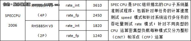 SPEC CPU 2006