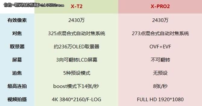 富士无反相机X-T2详细评测