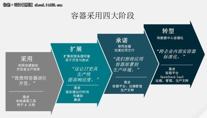 红帽副总裁解析企业容器部署的四个阶段