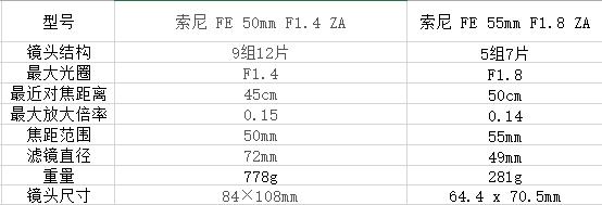 索尼FE口50mm F1.4与55mm F1.8怎么选