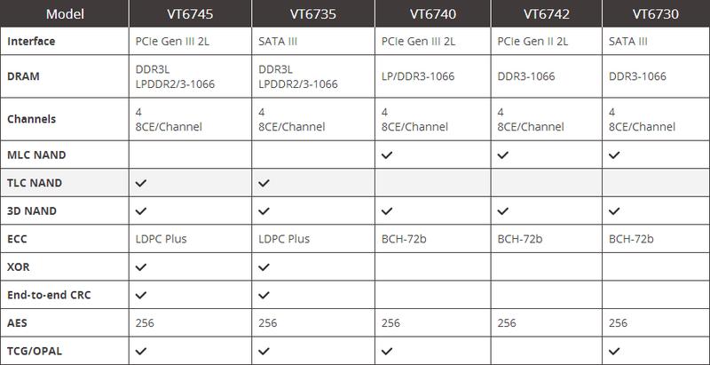 VIA又悄悄的来了 终于带上SSD控制器