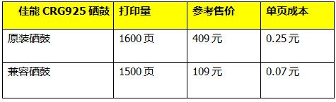 产品百科:佳能MF3010经济型激光一体机
