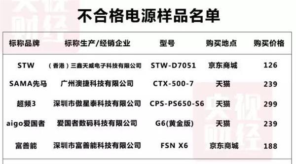 央视曝光:京东天猫上的这几款电源不达标 易漏电引起火灾