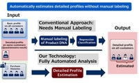 "NEC开发了AI技术""客户画像推算技术"""