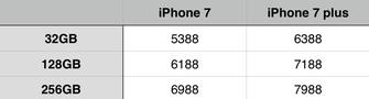 12期免息/月供447 iPhone7购买地址汇总