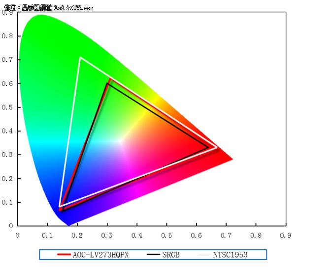 AOC-LV273HQPX显示器画质性能评测