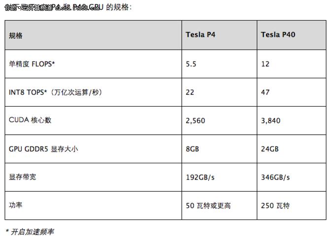 GTC CHINA 英伟达推人工智能计算能力