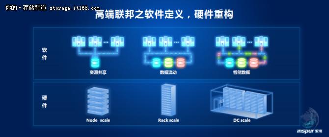 孙钢:SDS以软硬协同承载