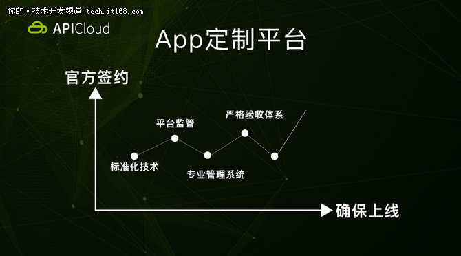APICloud解决企业App外包最终需求
