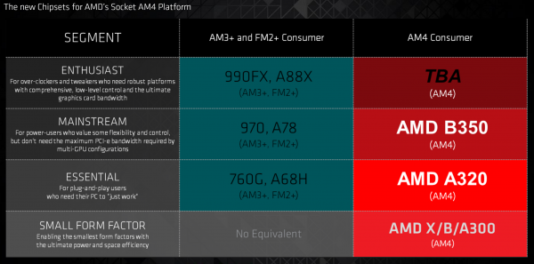 AMD正式公布第七代桌面级APU AM4新接口