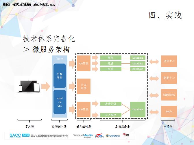 """""""微""""力十足,五大行业微服务架构案例"""