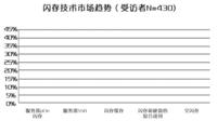 430家企业证实:全闪存成为最大潜力股