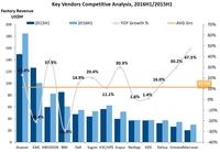2016年上半年宏杉科技同比增长47.3%