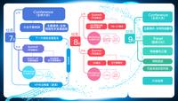 GNTC扩容至3天 共议网络重构之路