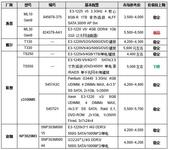 价格指导 10月单路塔式服务器选购