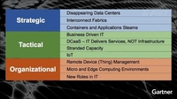 Gartner:改变IT运营方式的10大趋势