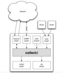 物理机性能监控―基于collectd插件编写