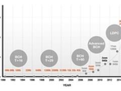 3D NAND及PCIe NVMe SSD晋升巿场主流