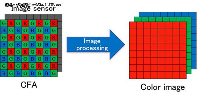 揭秘三重影像传感器 Xperia XZ拍照体验