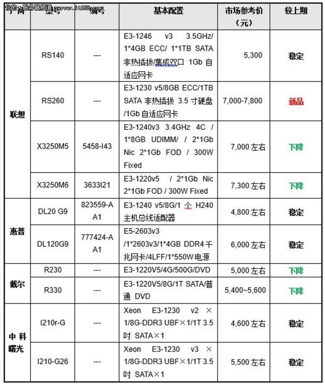 价格指导 10月单路机架服务器选购