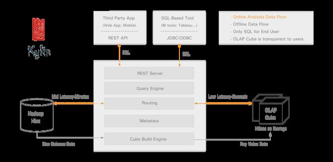 解救选择困难,Hadoop在线分析处理选型
