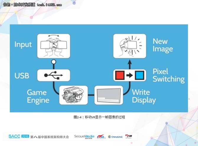 小米探索实验马坤讲述VR技术与未来