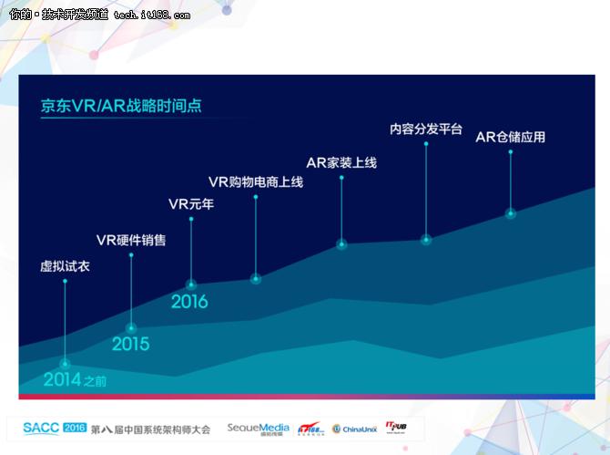 死磕Buy+,赵刚揭秘京东VR购物星系