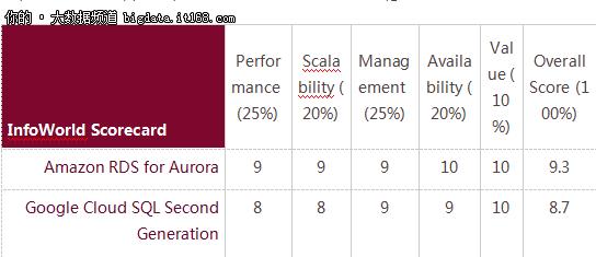 亚马逊、谷歌云SQL之争,孰优孰劣