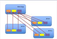 基于KSM的内存优化方法分析