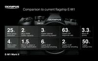 突破1.5万元 奥巴E-M1II将11月开放预订
