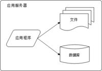 双11大考 IT基础设施选型/踩坑独家攻略