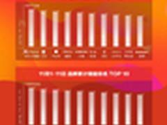 京东3C战报 11.11销量突破4250万件