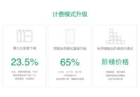 青云QingCloud宣布第7次资费下调