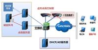 浪潮云产品护航桌面系统的安全