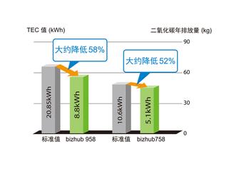 柯尼卡美能达958758高速黑白机上市
