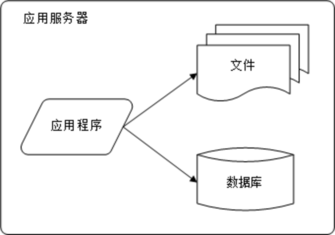 双11大考 IT基础设施选型踩坑独家攻略