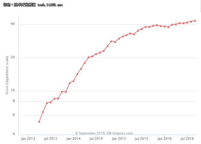 不止于快,内存数据库SAP HANA不容忽视