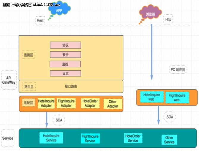 底层是SOA接口,上层是服务层,接着是API GateWay,最外层是应用层APP。2.0架构的典型特点首先就是业务解耦,并且可以通过Gateway直接进行隔离、限流、熔断、监控;为了优化服务端接口的性能,还使用了CDN动静分离,Redis缓存技术等,此外在移动端还采用了MobileDB解藕。总体来看,2.