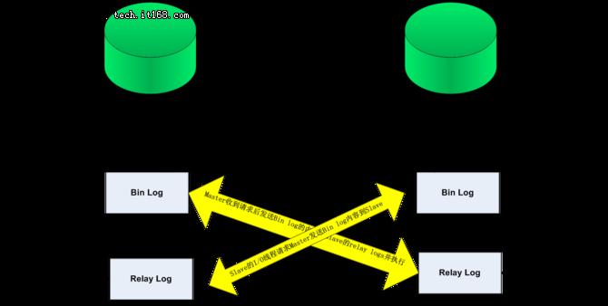 MySQL数据库实现双向自动同步
