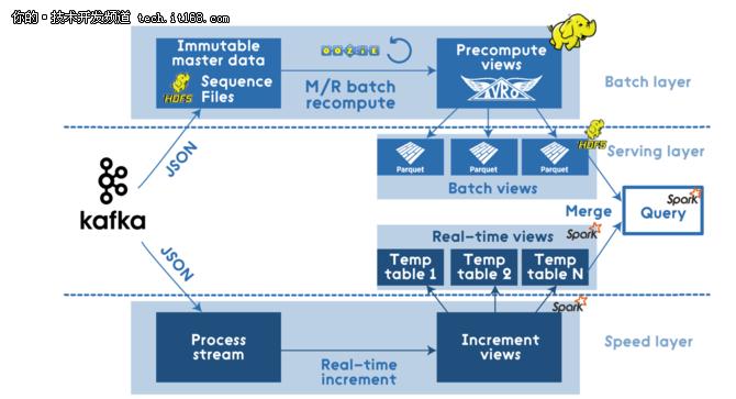 Apache Spark的Lambda架构示例应用