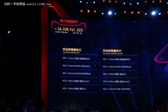 双十一最快破亿品牌 荣耀斩获五项第一