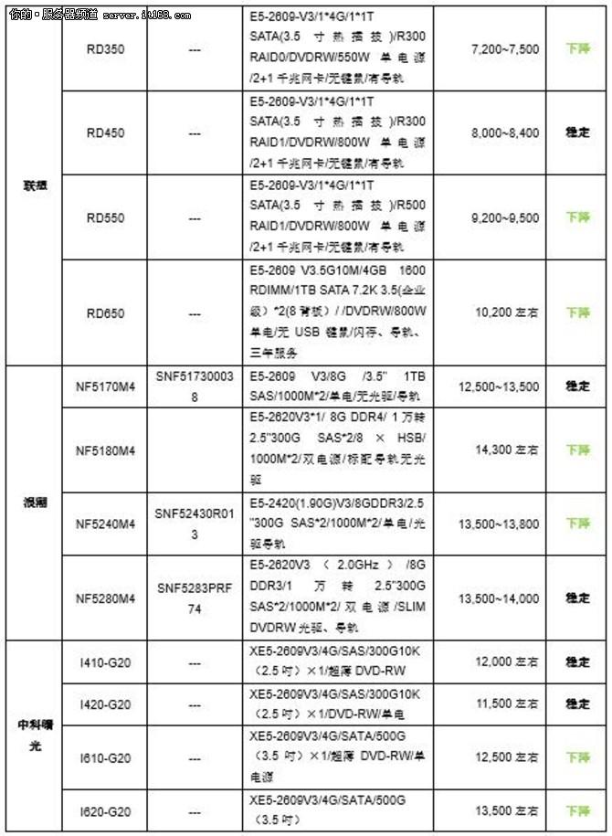 服务器价格指导 11月双路机架产品导购