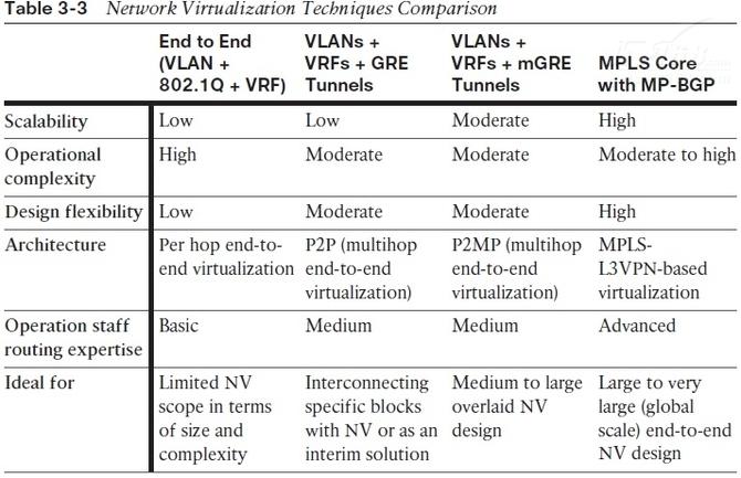 如何在企业部署网络虚拟化?