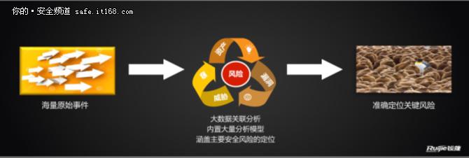 厚积薄发 锐捷推RG-BDS大数据安全平台