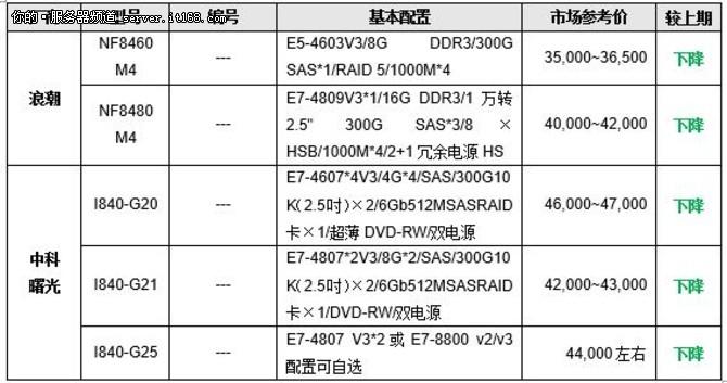服务器价格指导  11月四路机架产品选购